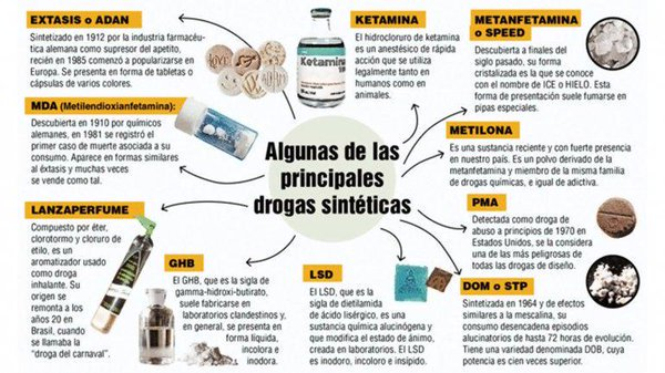 Drogas legales e ilegales en Argentina – tenencia para