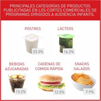 Nuevas Leyes Sobre Alimentación Saludable