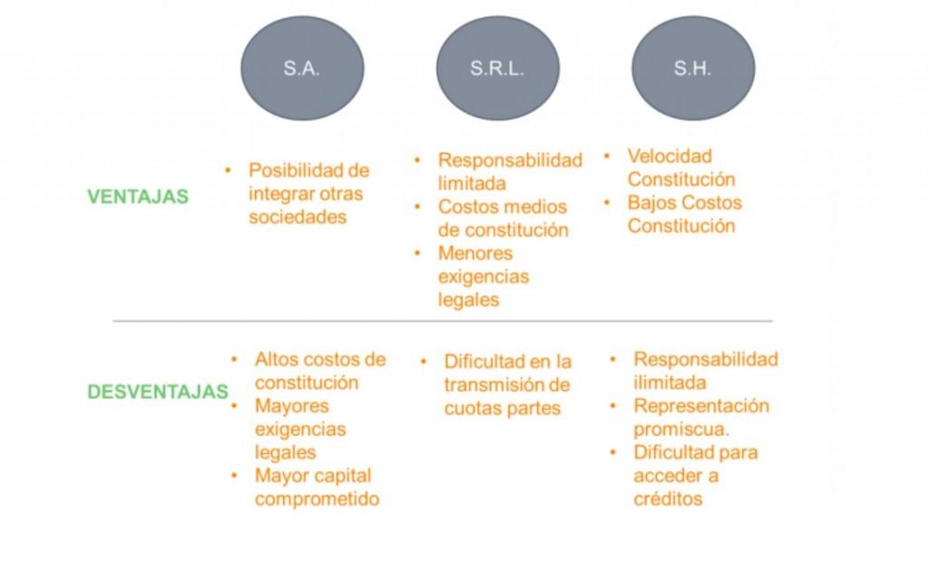 tabla con tipos de sociedades