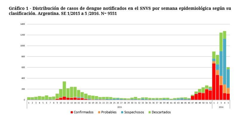 cuadro de estadísticas de dengue en Argentina