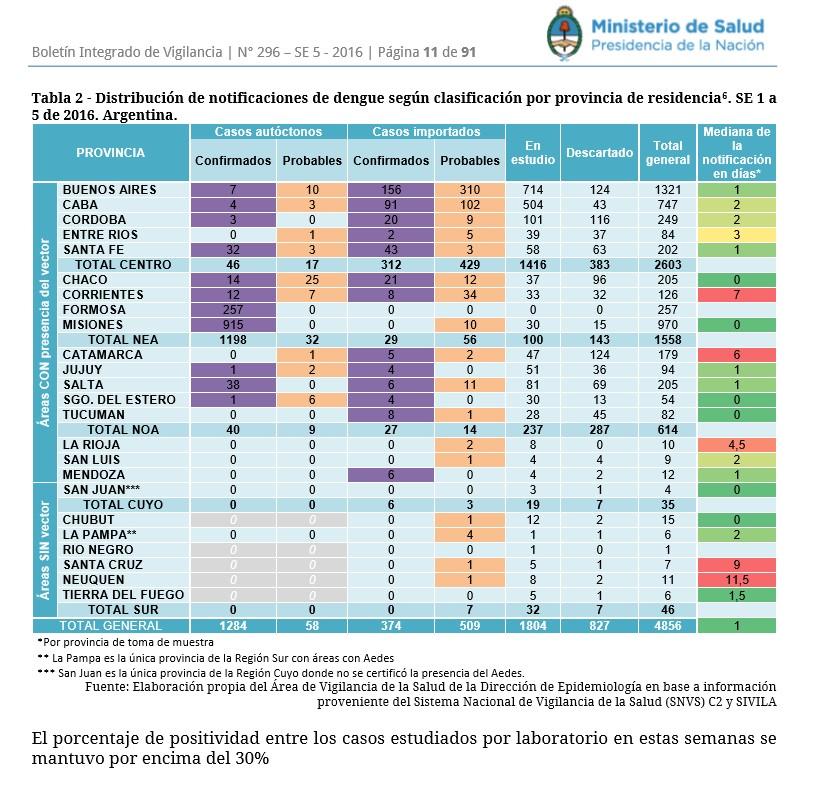 estadísticas de dengue en Argentina