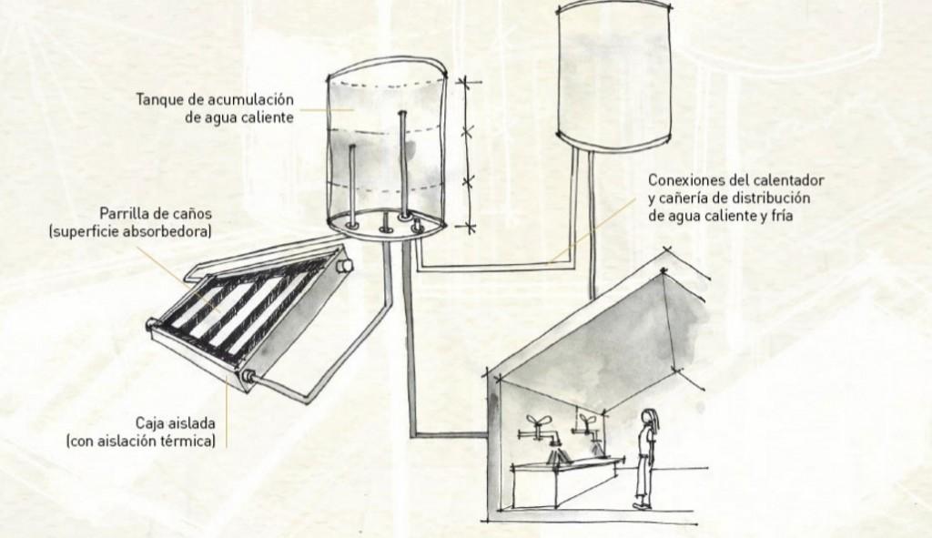 como-funciona-un-calefon-solar